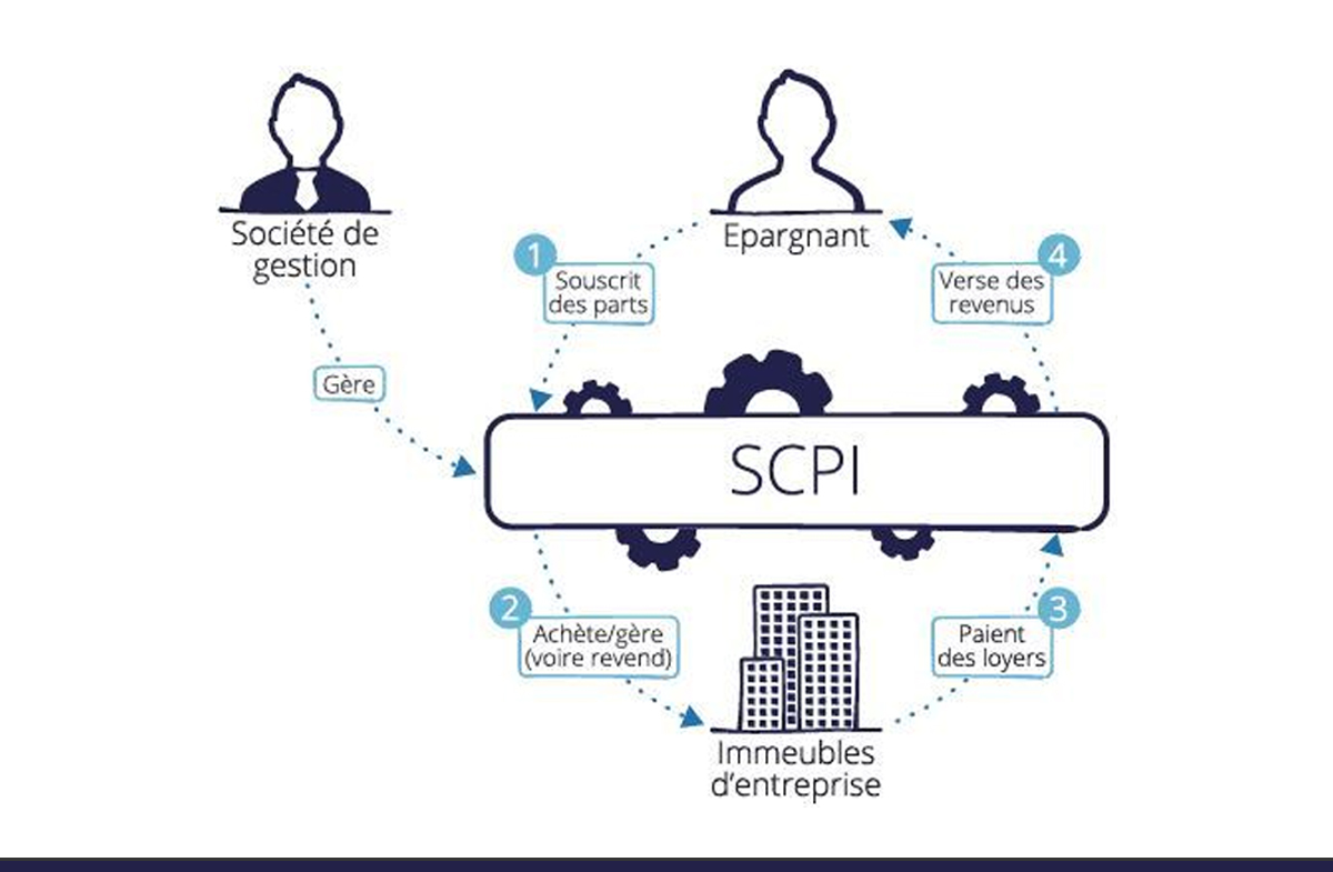 fonctionnement scpi
